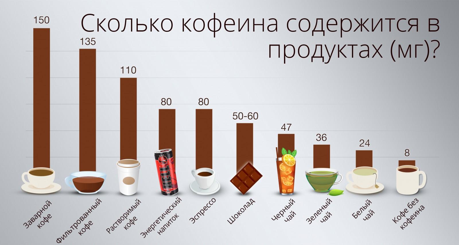 Кофеин провоцирует камни в почках